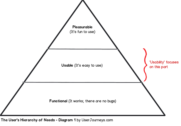 users's hierarchy of needs: 1. functional (it works), 2. usable (it's easy to use), 3. pleasurable (it's fun to use)